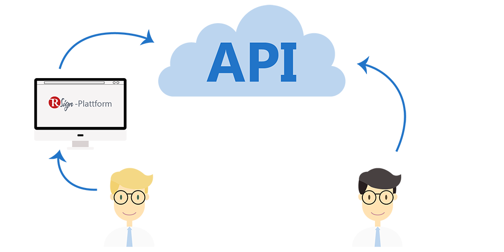 Automation and API